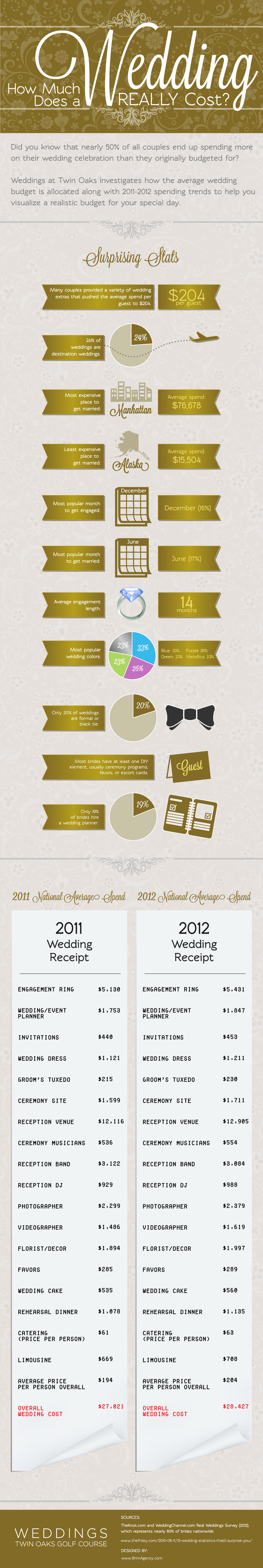 How Much Does A Wedding Cost?